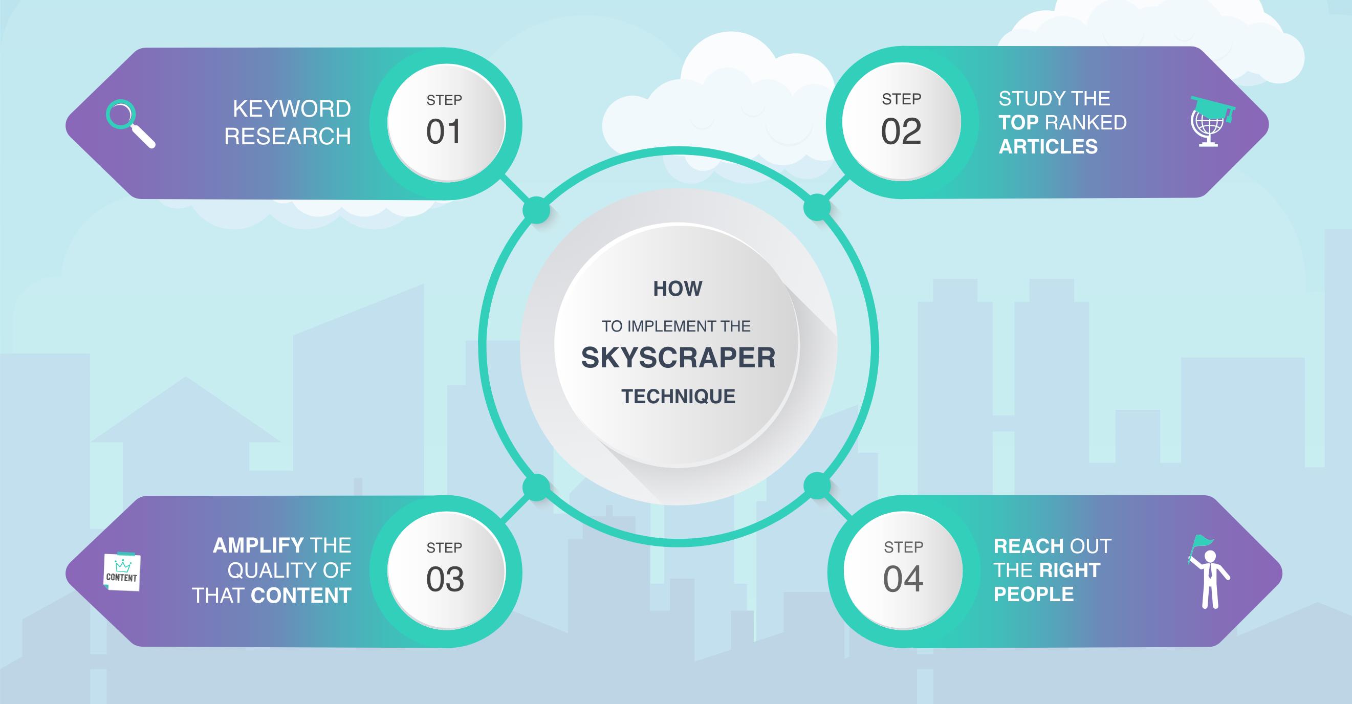 The SkyScraper Technique