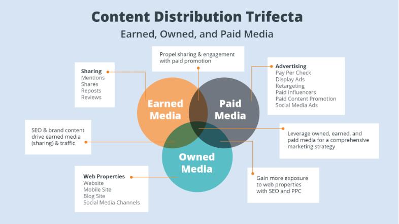 Content Distribution- ContentStudio