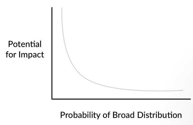 Impact vs Distribution- ContentStudio