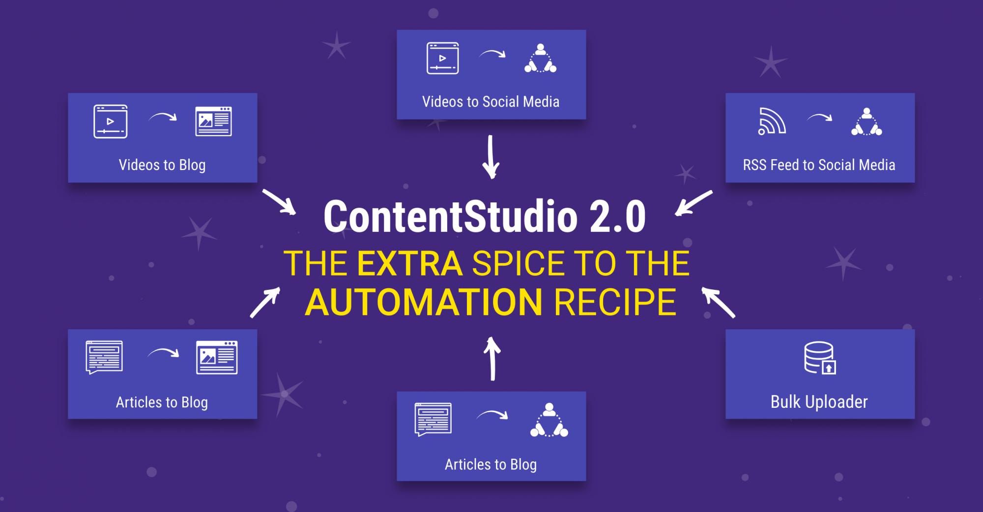 Automation Recipes - ContentStudio V2