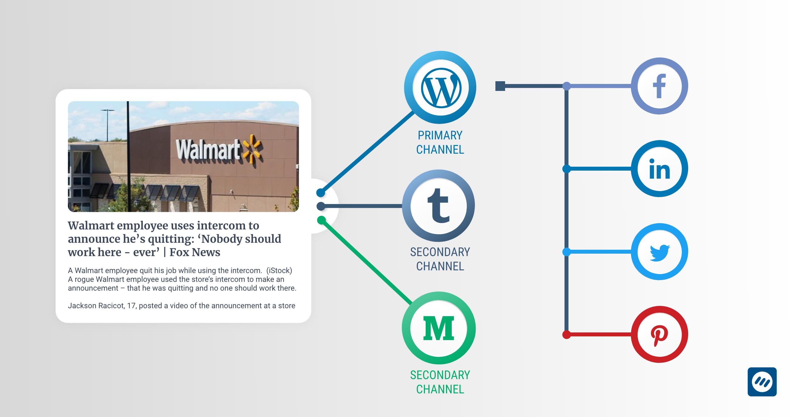 Article links to blogs - ContentStudio