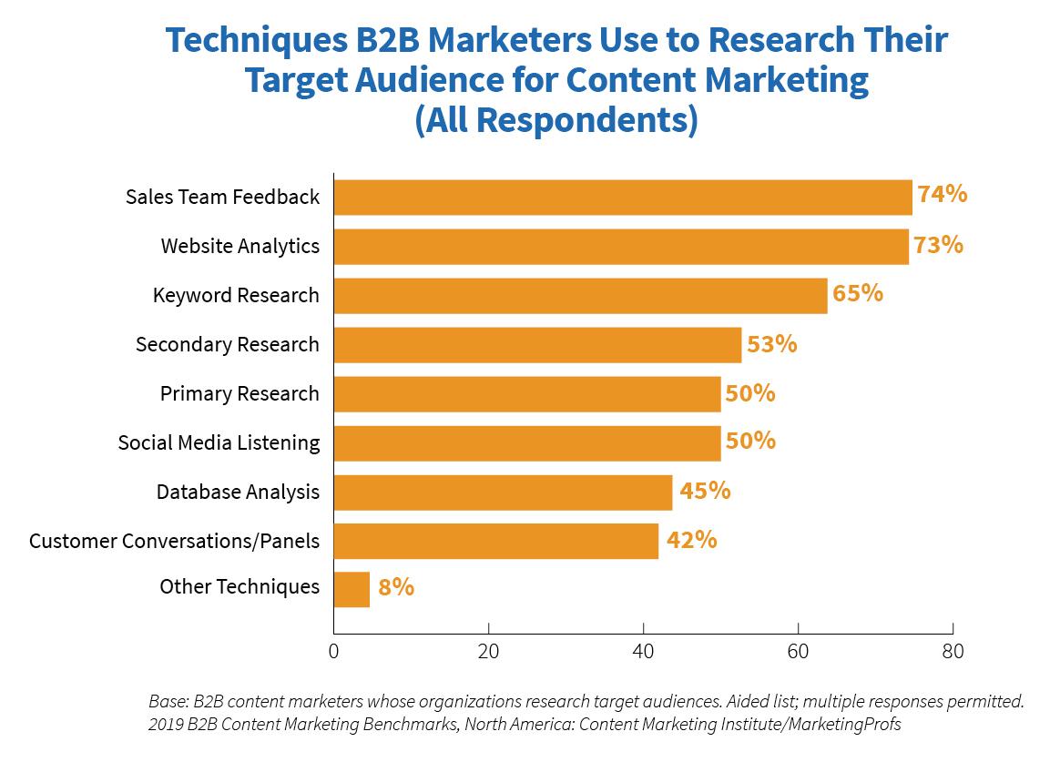 Content marketing strategy - ContentStudio