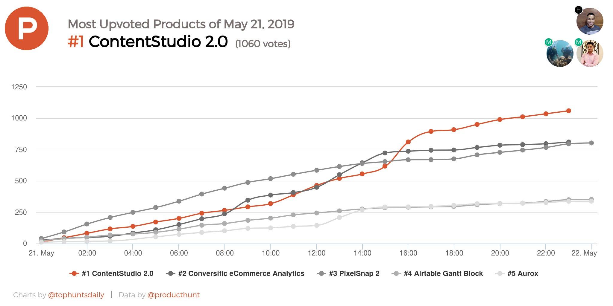 ContentStudio on Product Hunt