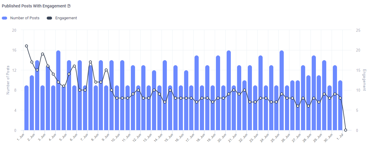 Published Posts With Engagement