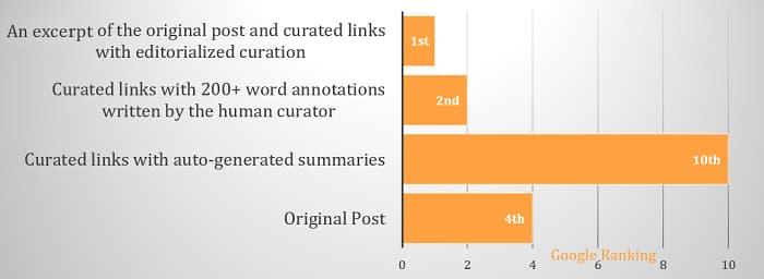 Curated content statistics