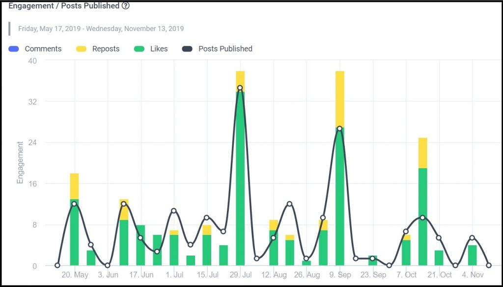 Social media analytics - ContentStudio