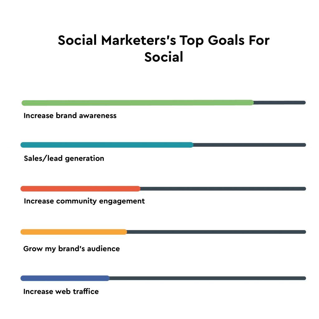 Social marketers goals