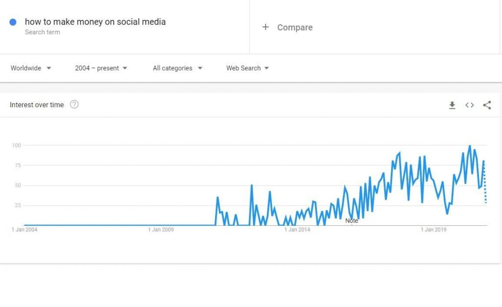 how to make money on social media content stats