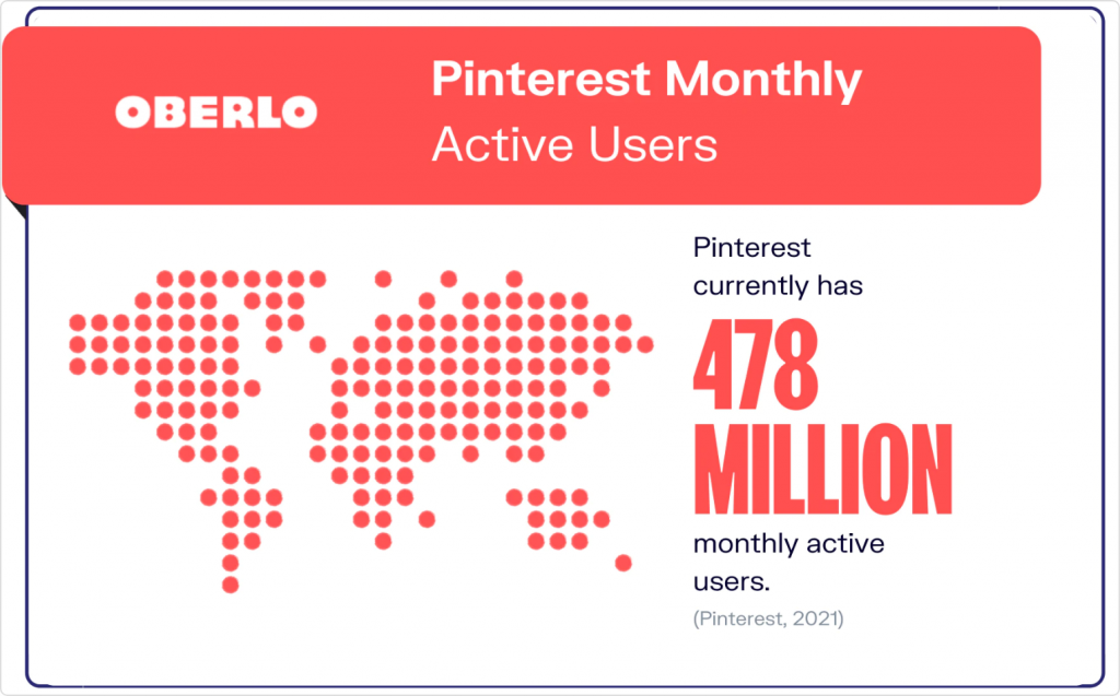 pinterest monthly active users