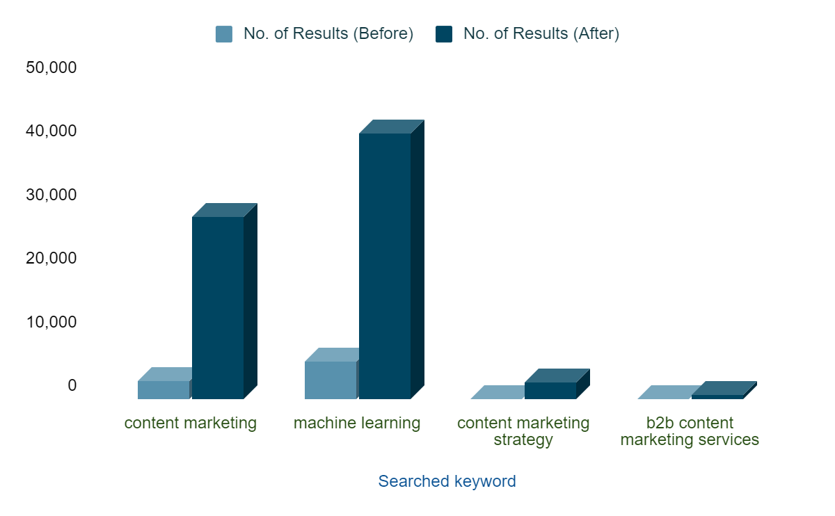 Results of Content Discovery