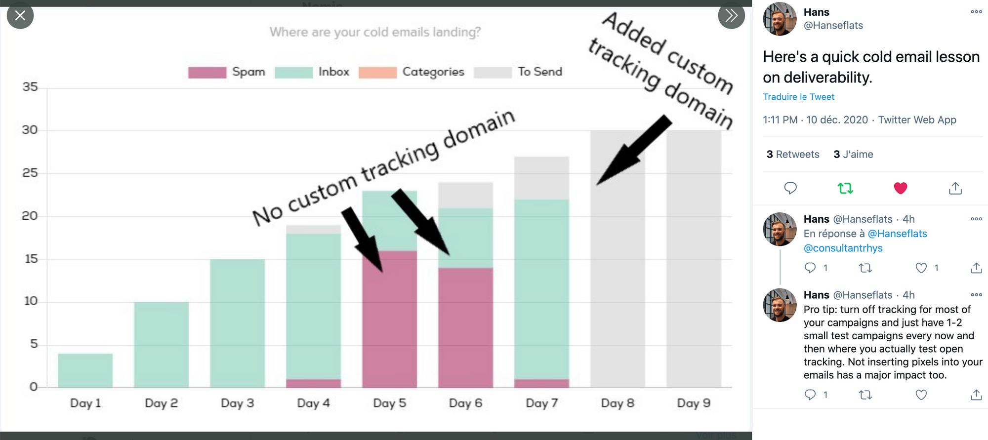 custom tracking domain