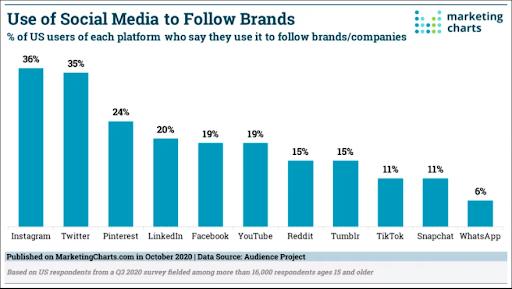 social media usage-instagram usage