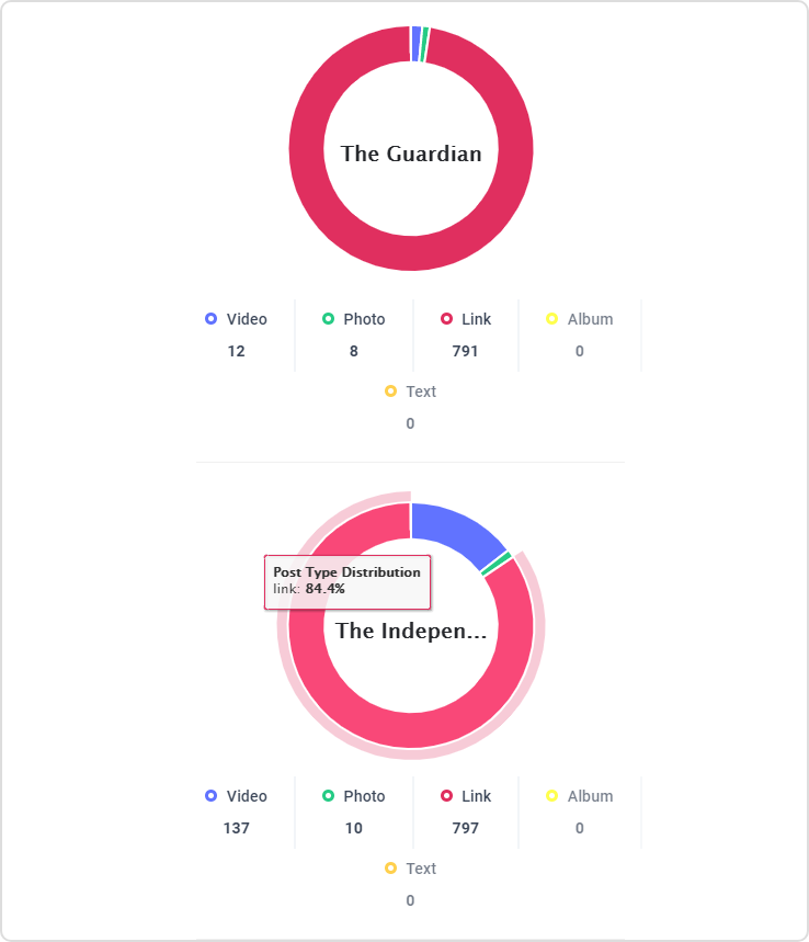 Engagement Distribution, analytics