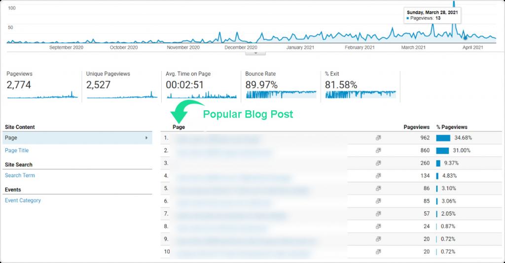 Google Analytics popular blog post