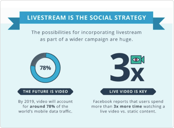 Stats on Facebook live video reach